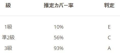 Weblioの英検のテスト結果